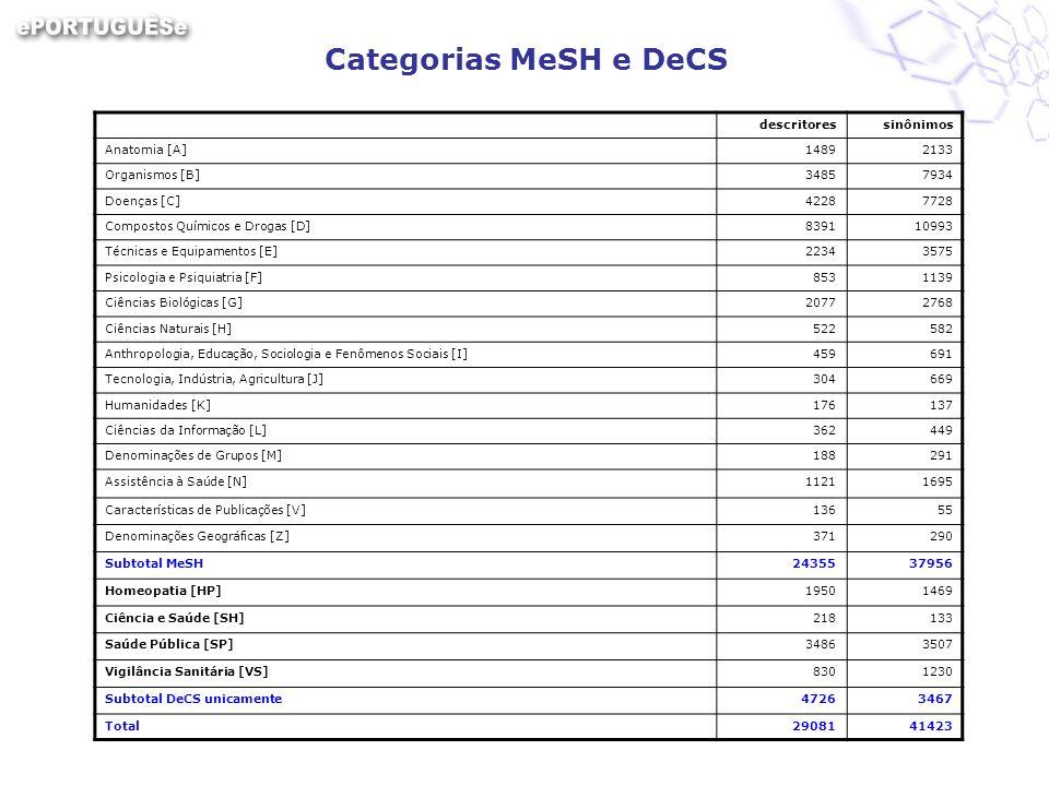 Categorias MeSH e DeCS descritores sinônimos Anatomia [A] 1489 2133